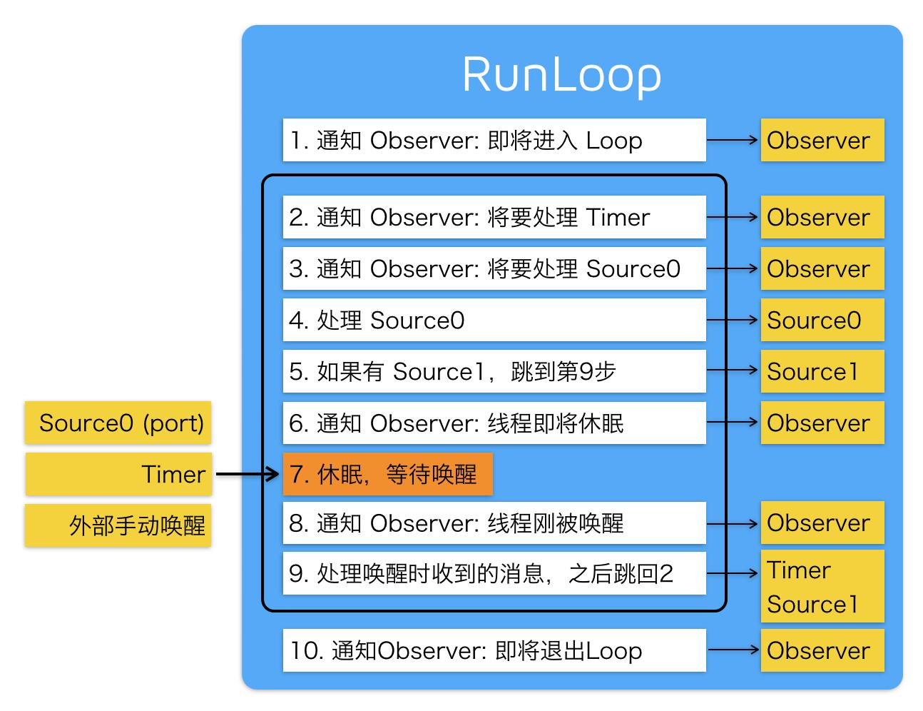 RunLoop_1